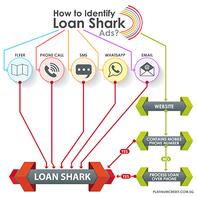 How to Identify Loan Shark Ads in Singapore - Infographics